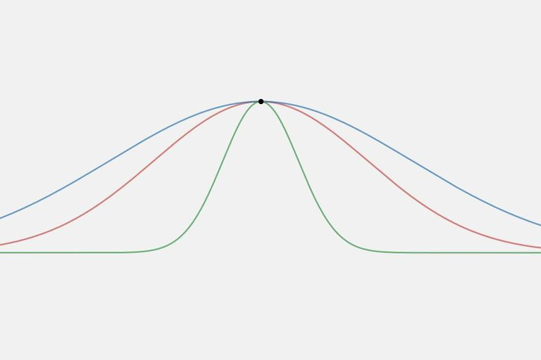 A graph showing 3 different curves