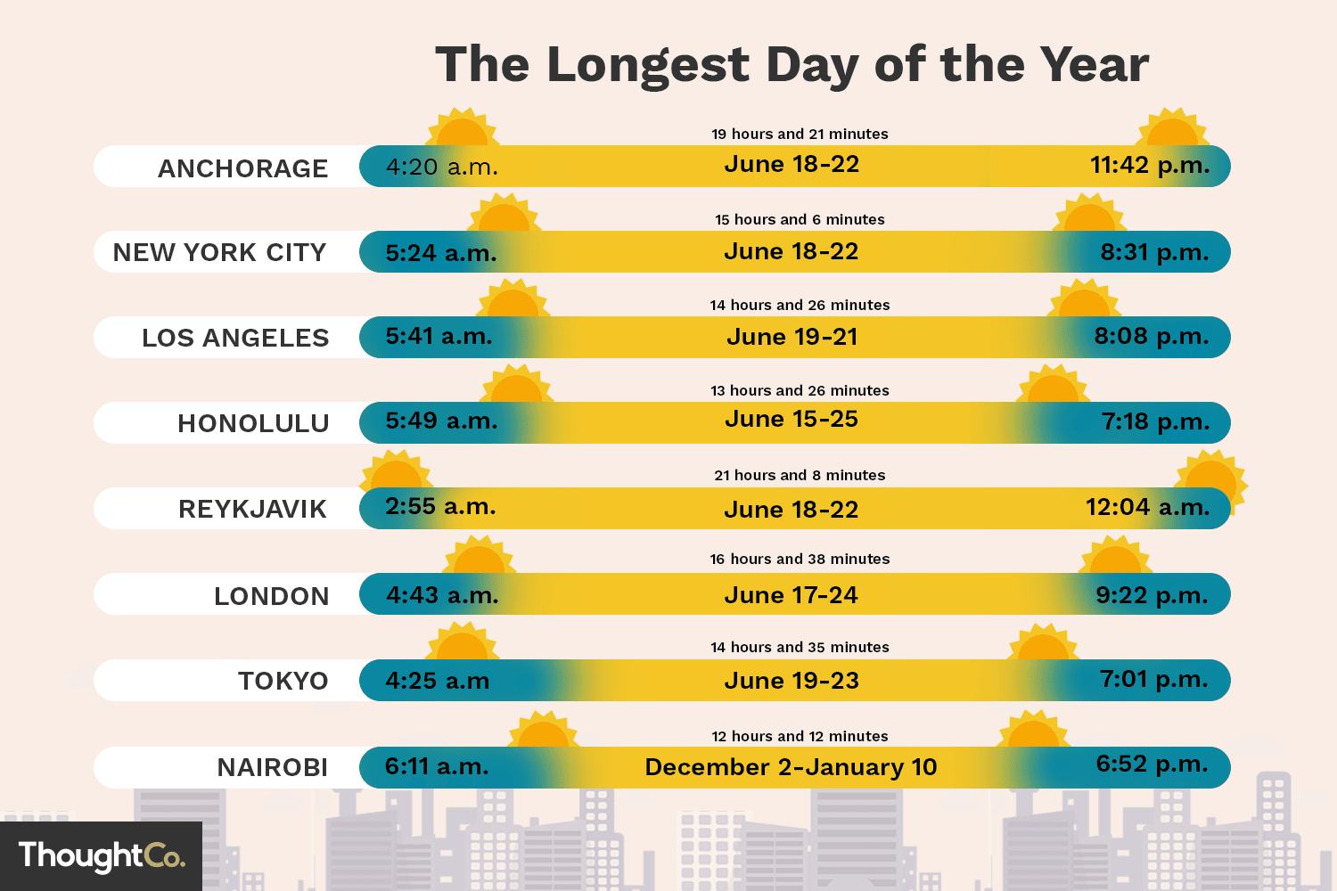 Longest Day of the Year in Different Cities
