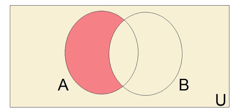 Illustration of the difference of sets with a Venn diagram