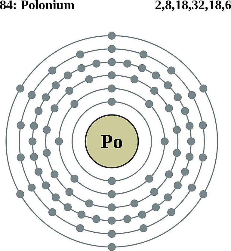 Atoms diagrams electron configurations of elements polonium atom electron shell diagram ccuart Image collections
