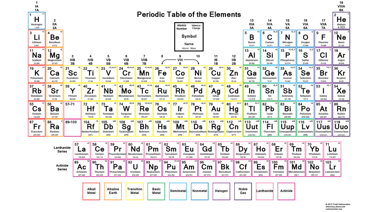 Periodic table with common ionic charges urtaz