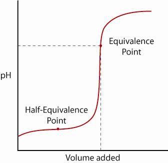 Weak Acid Titration Curve