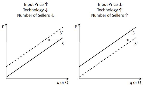 Non-Price Determinants of Supply