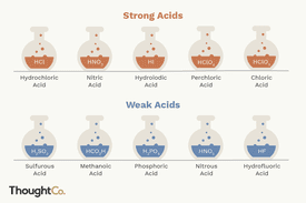 Illustration of five strong and weak acids