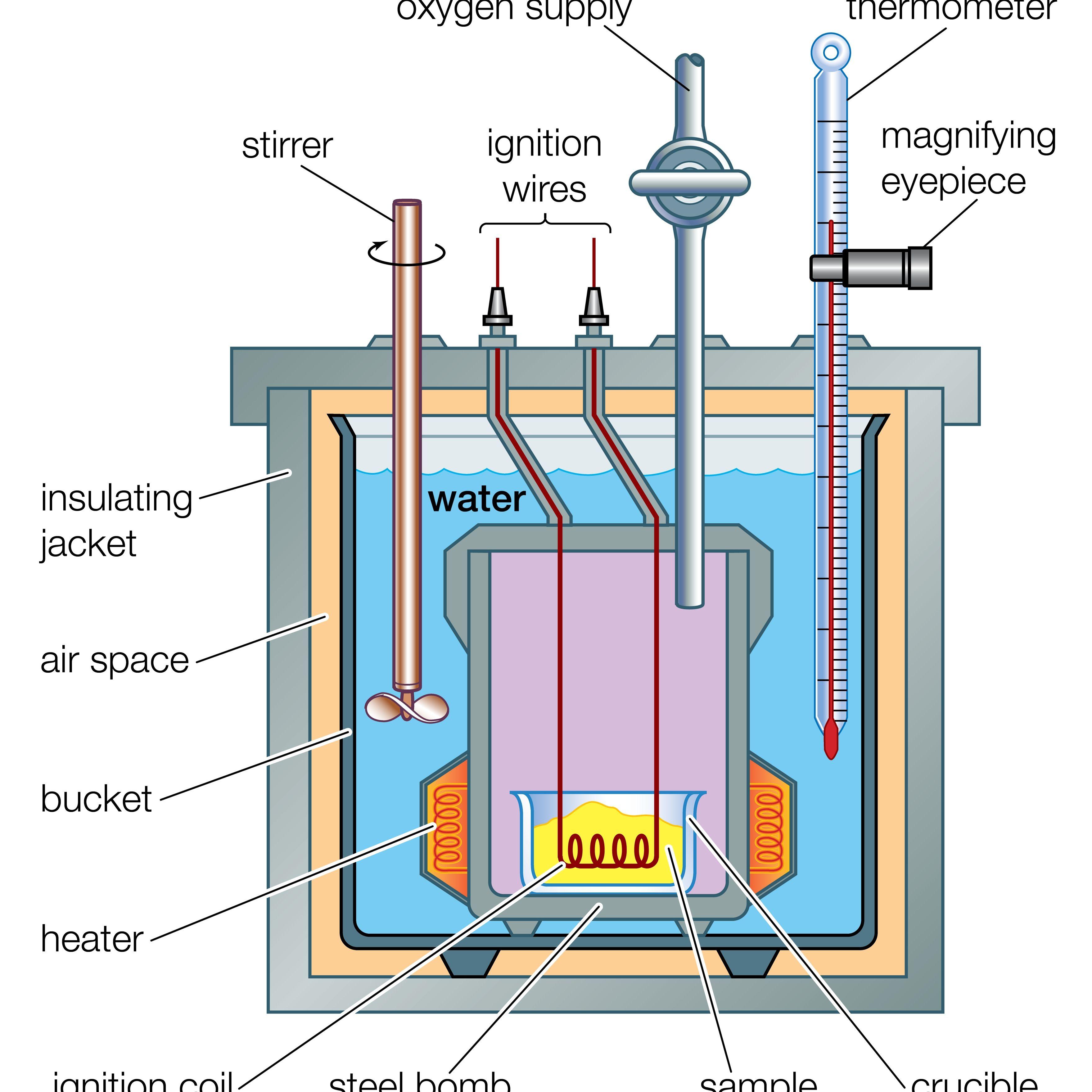 Calorimeter Definition in Chemistry