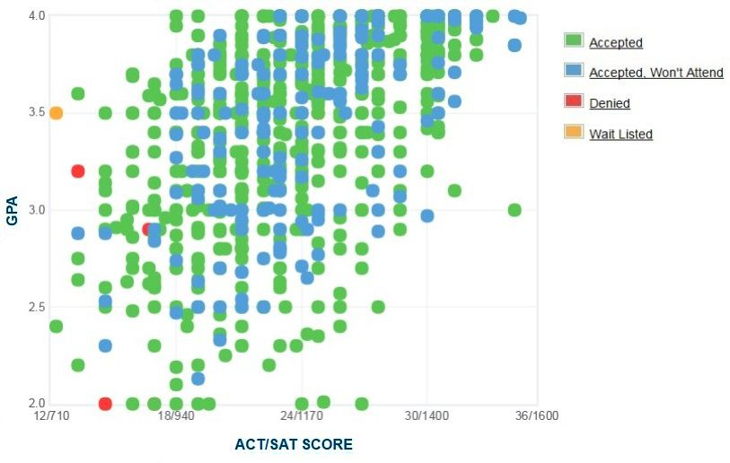 Western Kentucky University Applicants' Self-Reported GPA/SAT/ACT Graph.