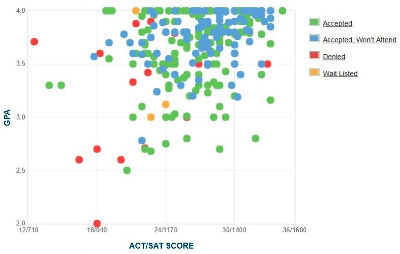 Wofford College Applicants' Self-Reported GPA/SAT/ACT Graph.