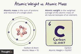 Atomic weight vs. atomic mass