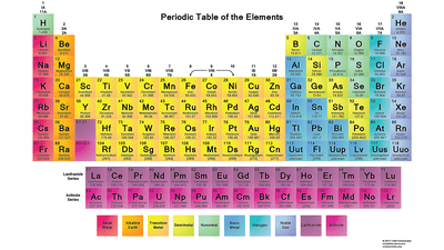Free periodic table wallpaper printable periodic tables pdf urtaz Images