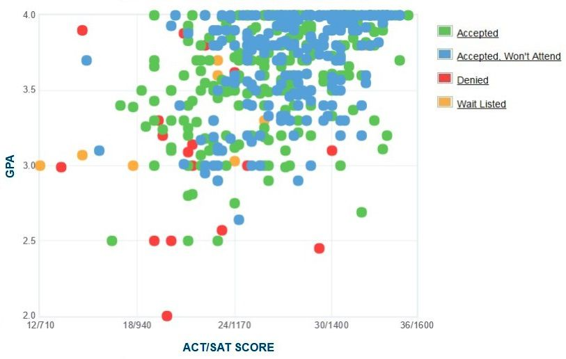 Allegheny College Applicants' Self-Reported GPA/SAT/ACT Graph.
