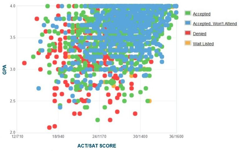 University of Connecticut GPA, SAT and ACT Data for Admission