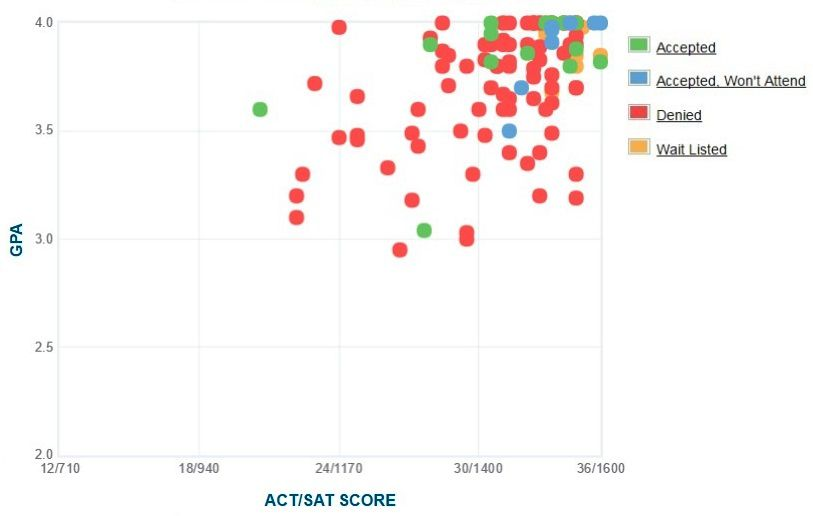 Olin College of Engineering Applicants' Self-Reported GPA/SAT/ACT Graph.