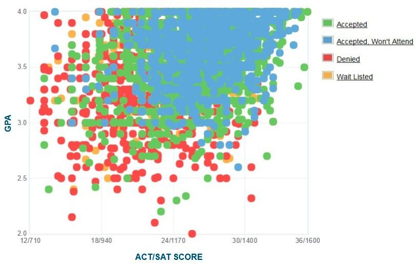 Florida State University Applicants' Self-Reported GPA/SAT/ACT Graph.