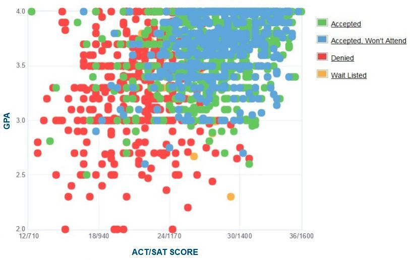 Stony Brook University Applicants' Self-Reported GPA/SAT/ACT Graph.