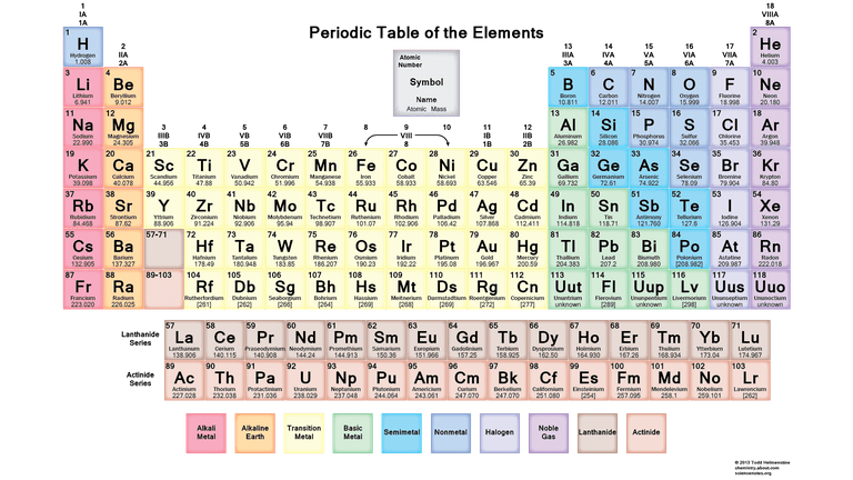 This is a downloadable soft colored periodic table.