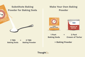 Baking Soda and Baking Power Substitutes