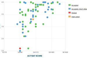 ACT and SAT chart