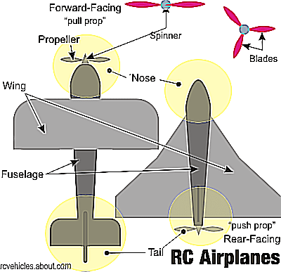 The Parts Of An Airplane