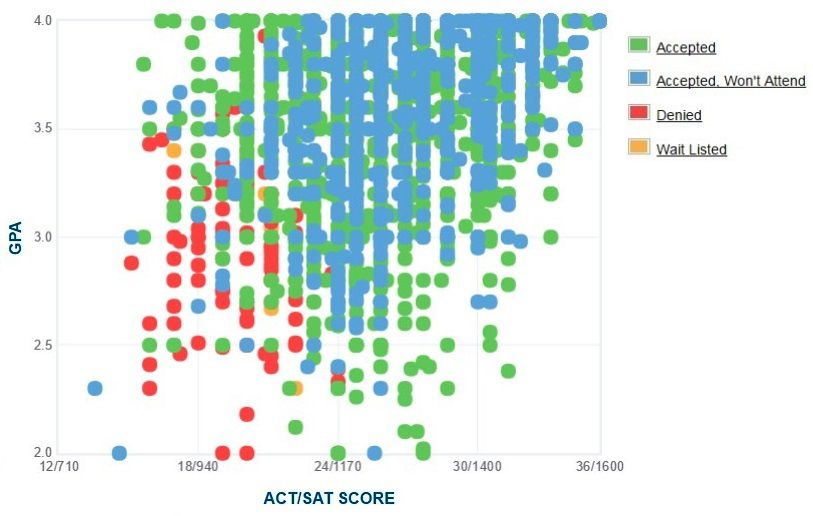University of Missouri Applicants' Self-Reported GPA/SAT/ACT Graph.