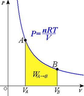 Pressure volume graph of adiabatic process