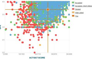 GPA, SAT and ACT Data for a Match School