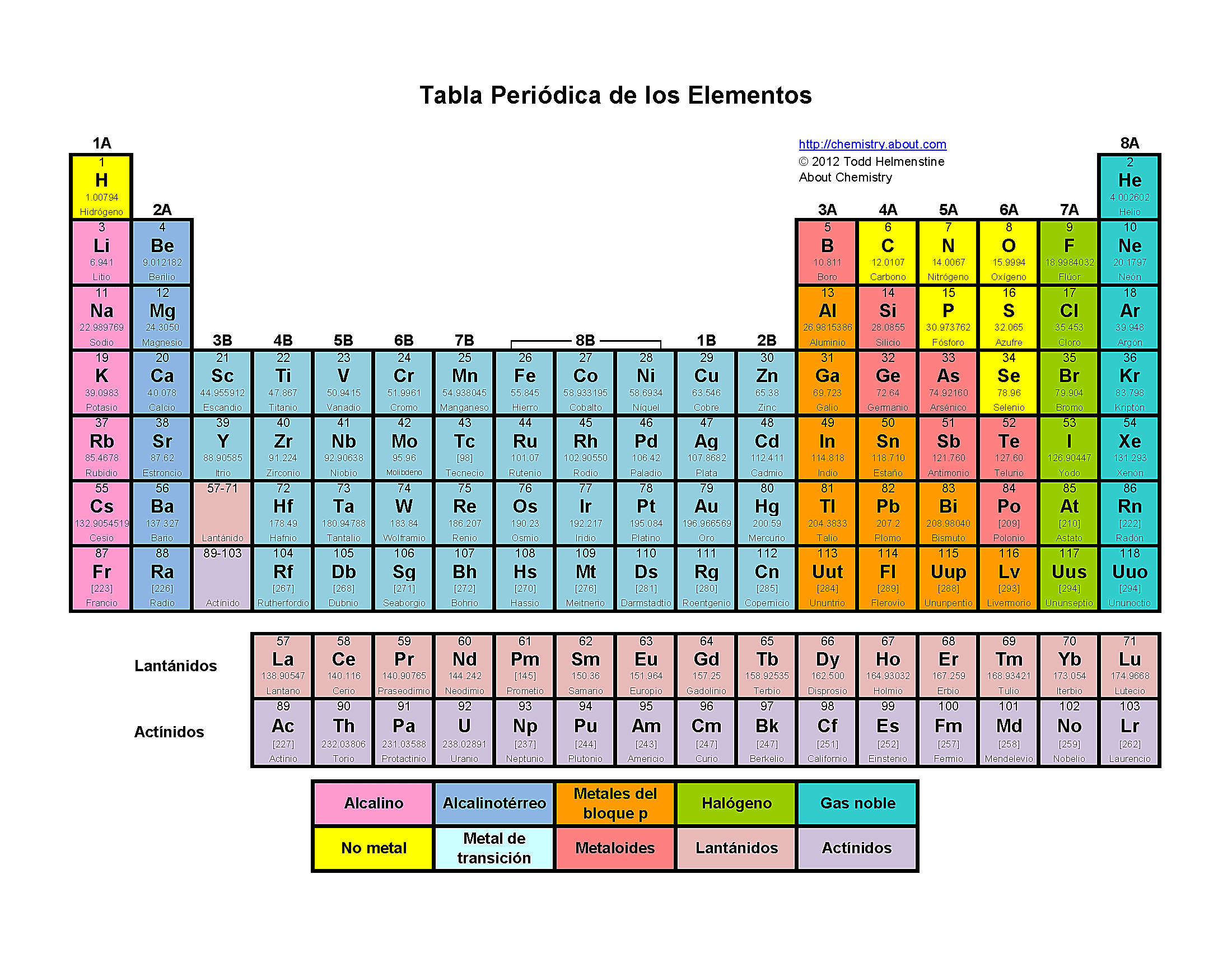 tabla peridica de los elementos