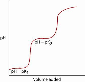 Diprotic Acid Titration Curve