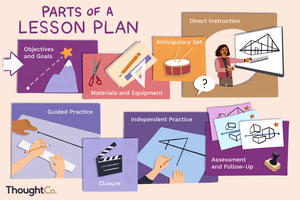 Parts of a lesson plan