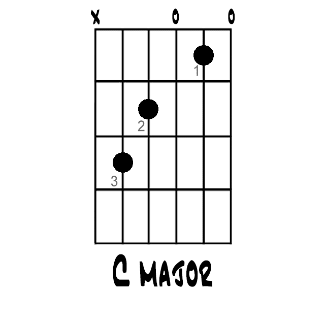 How To Play The C Major Chord On Guitar