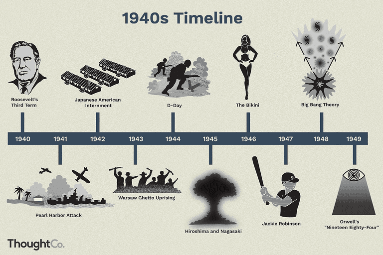 The War Years: A Timeline of the 1940s