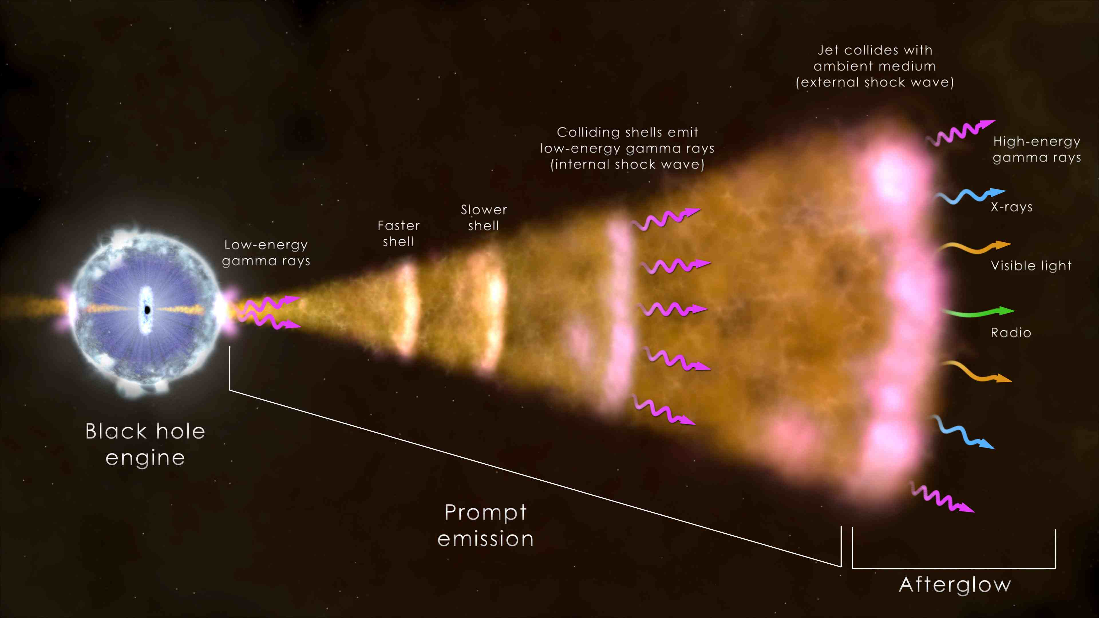 Could A Gamma Ray Burst Destroy Life On Earth