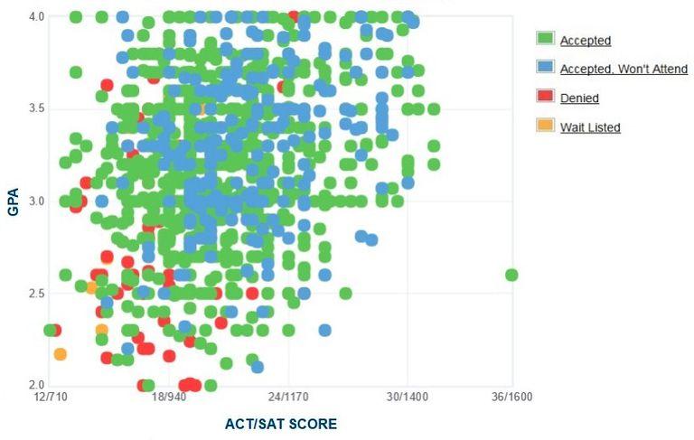 Famu Financial Aid >> Florida A & M University: GPA, SAT Scores & ACT Scores