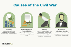 Illustrations of 4 causes of the Civil War: economic, states rights, slavery, and election of Lincoln