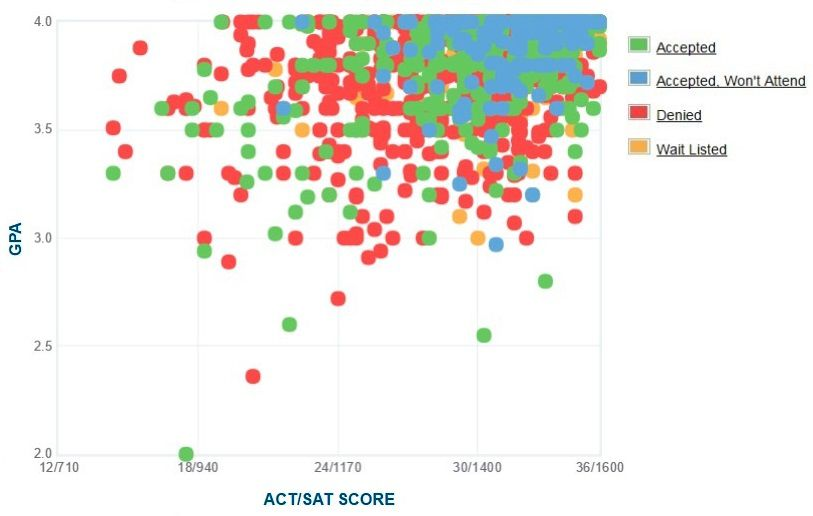 Johns Hopkins Applicants' Self-Reported GPA/SAT/ACT Graph