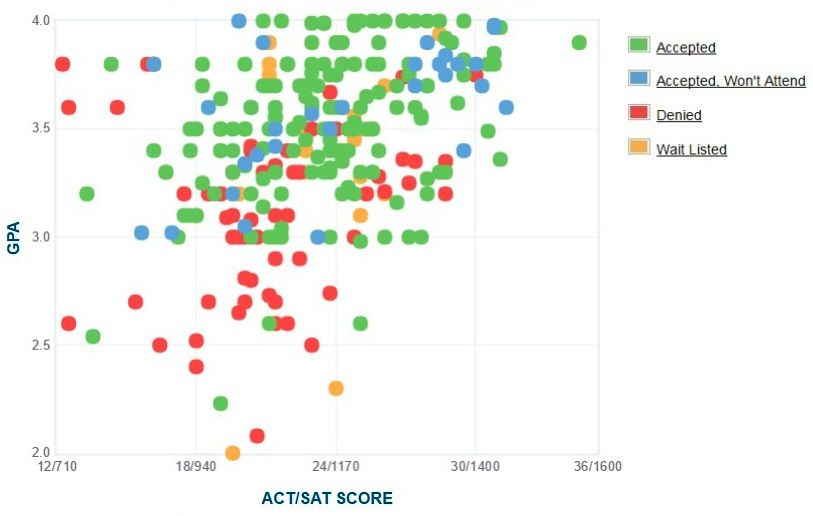 Fashion Institute of Technology Applicants' Self-Reported GPA/SAT/ACT Graph.