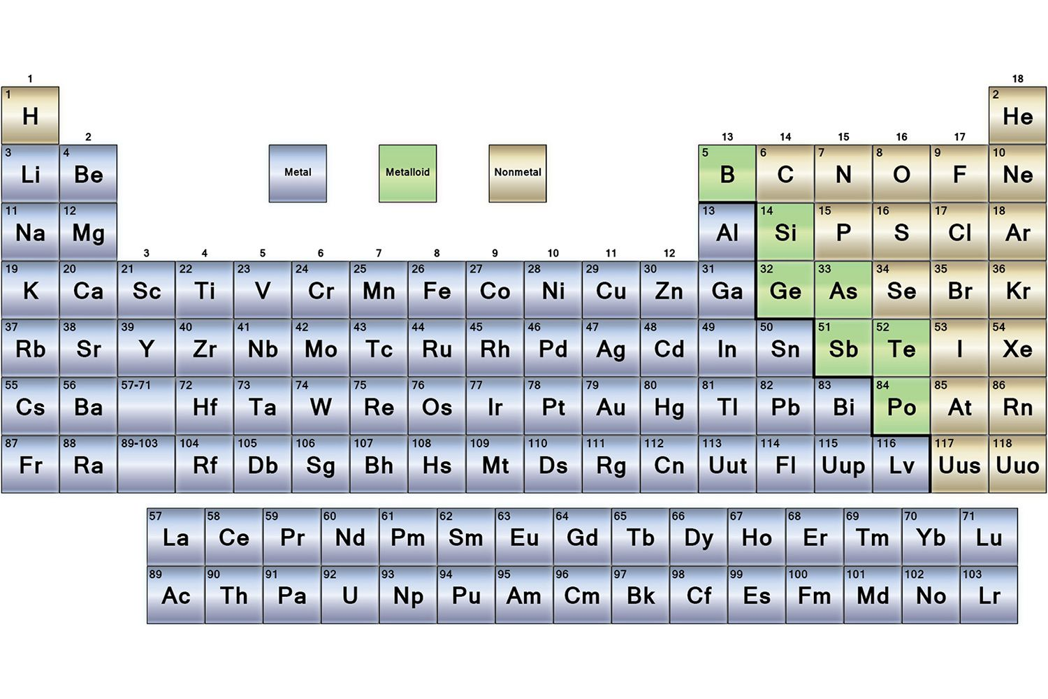 Metals nonmetals and metalloids periodic table urtaz Choice Image