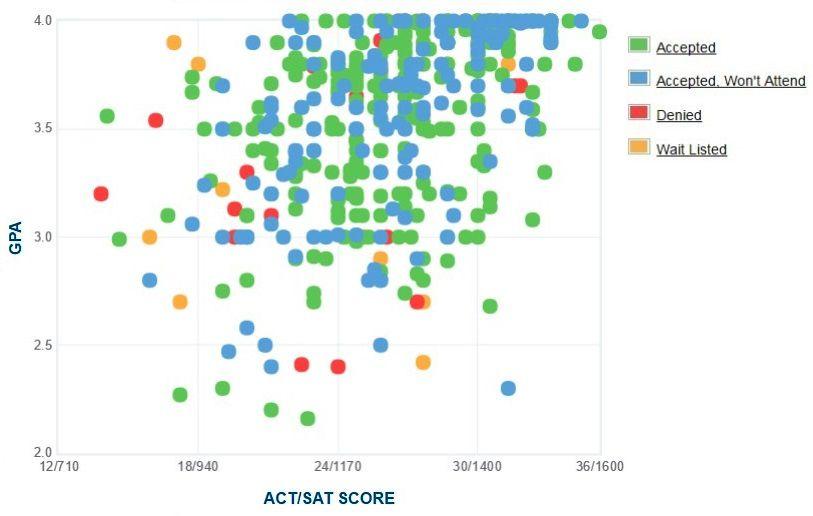 Ohio Wesleyan University Applicants' Self-Reported GPA/SAT/ACT Graph.