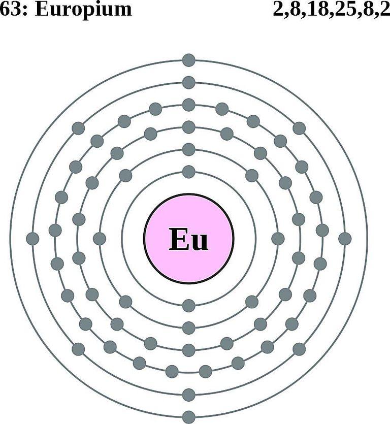 Atoms diagrams electron configurations of elements europium atom electron shell diagram ccuart Choice Image