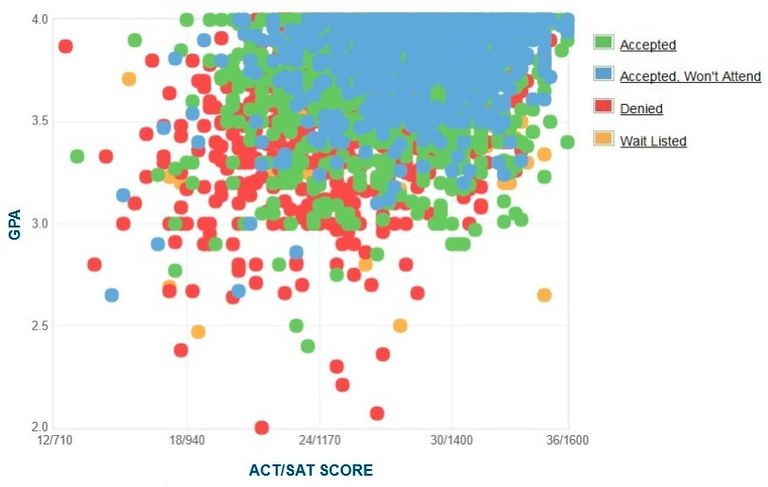 Cal Poly GPA, SAT Scores and ACT Scores for Admission.