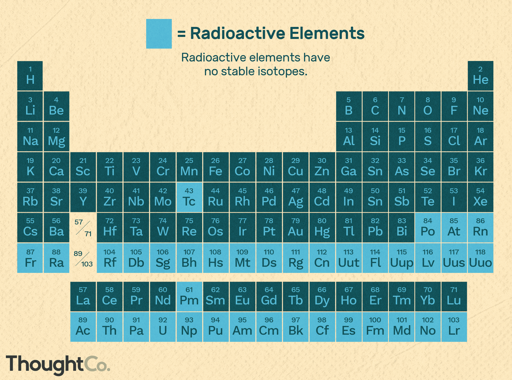 A List of Radioactive Elements