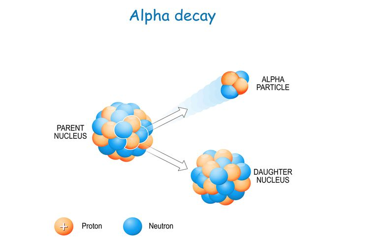 Alpha decay schematic