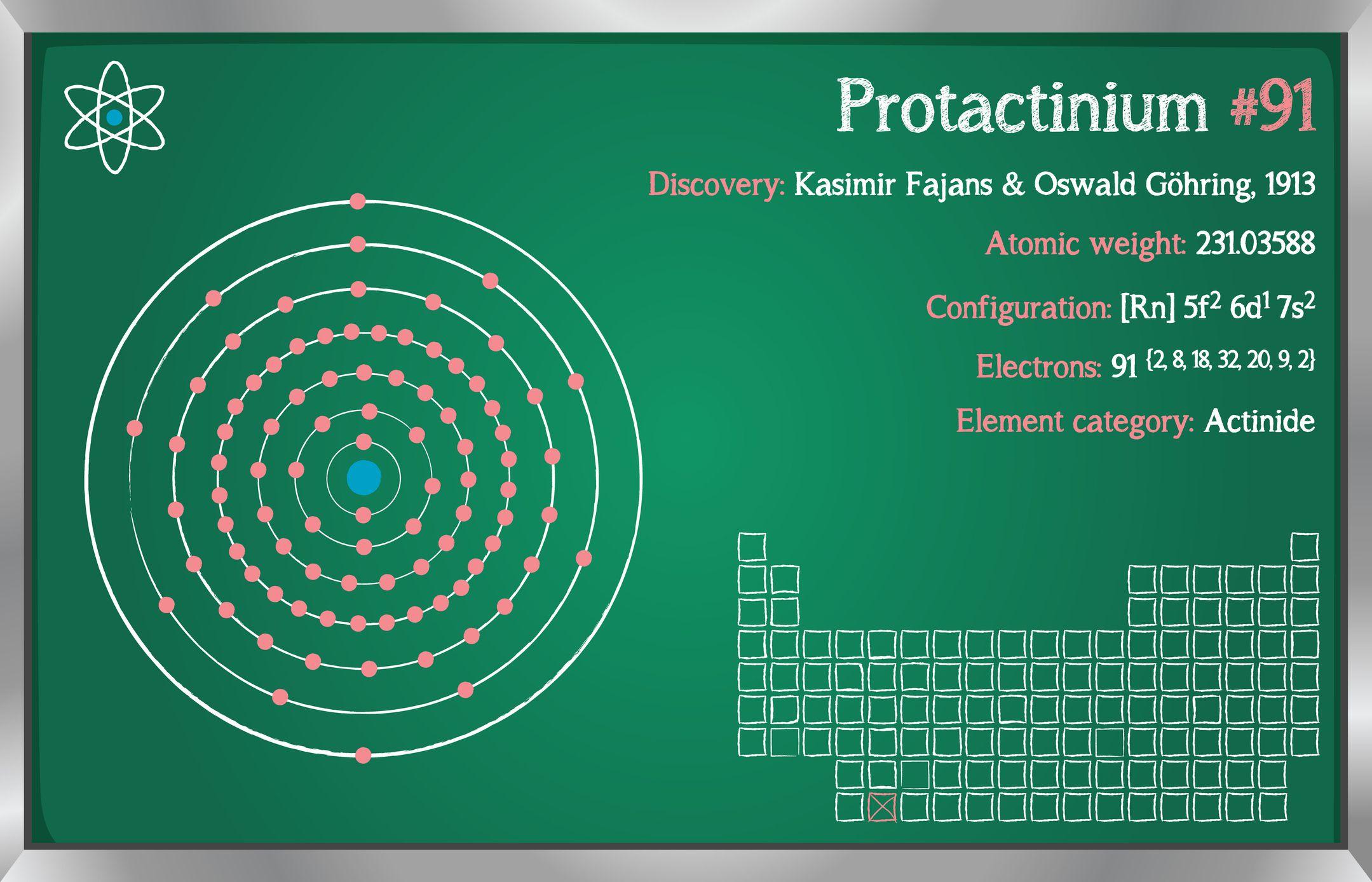 عنصر Pa أو حقائق البروتكتينيوم