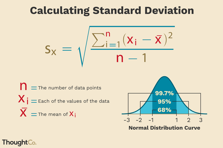 Illustration depicting the formula for standard deviation