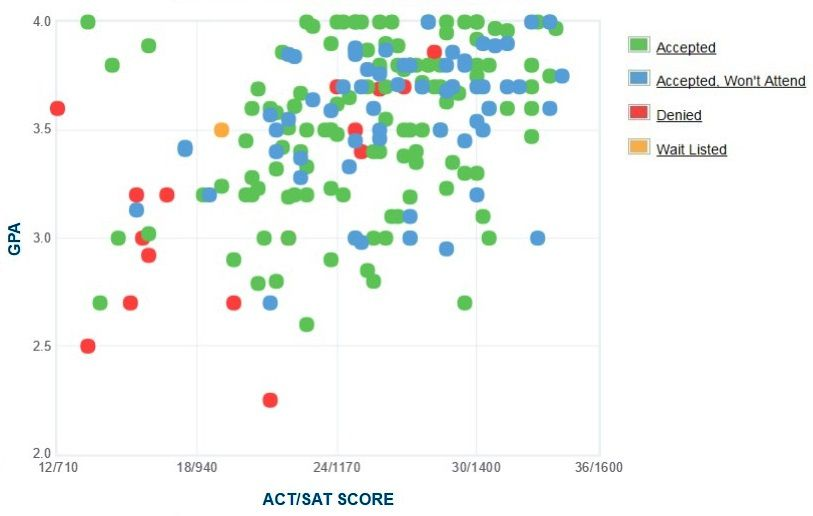Maryland Institute College of Art Applicants' Self-Reported GPA/SAT/ACT Graph.