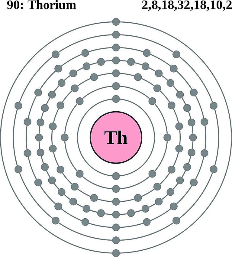 this diagram of a thorium atom shows the electron shell